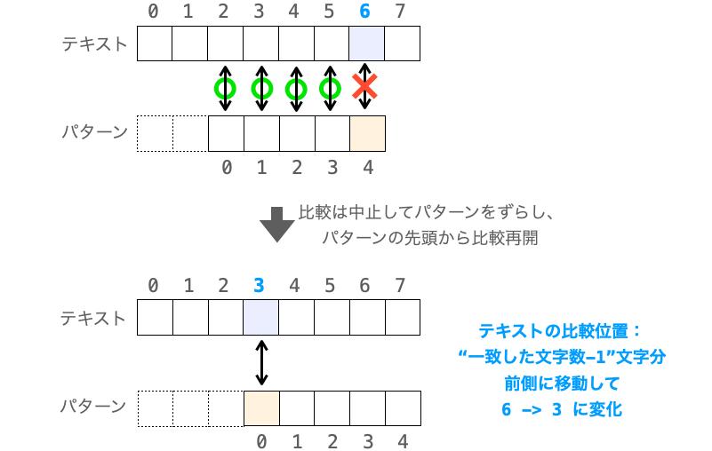 先頭の文字以外で不一致した場合のテキストの比較位置の移動先を示した図