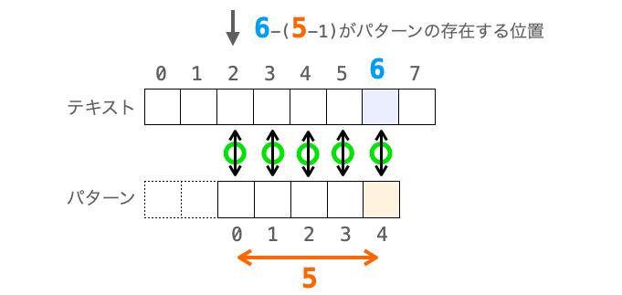パターンの存在する位置の求め方を示した図