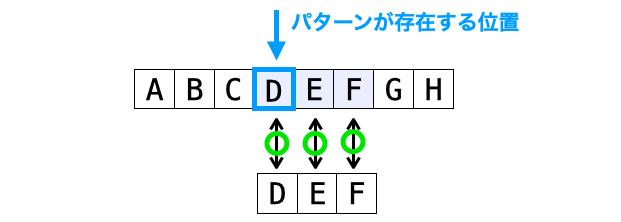 パターンが存在する位置の説明図