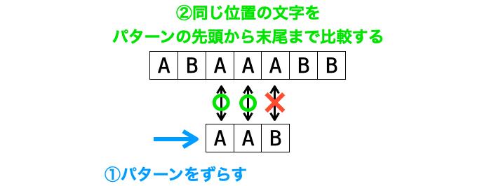 パターンをずらしながら同じ位置の文字を比較していく様子