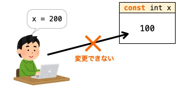 const指定の効果を示す図