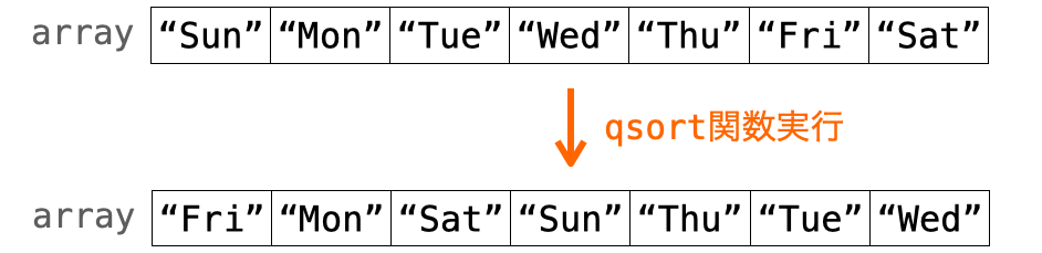 qsort関数で文字列の配列をソートする様子を示す図