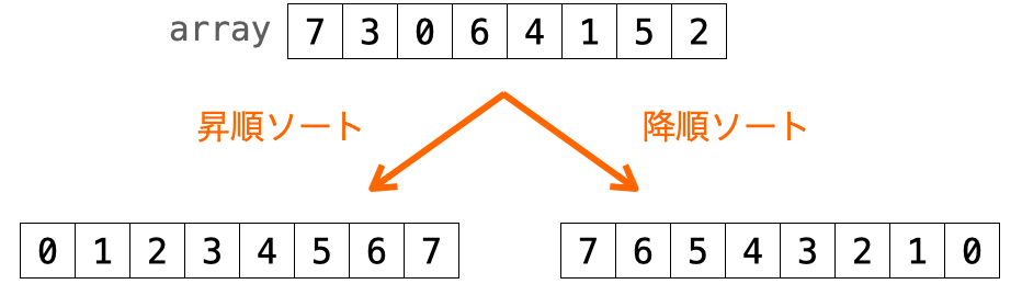 qsort関数により昇順ソートと降順ソート両方を実行できることを示す図