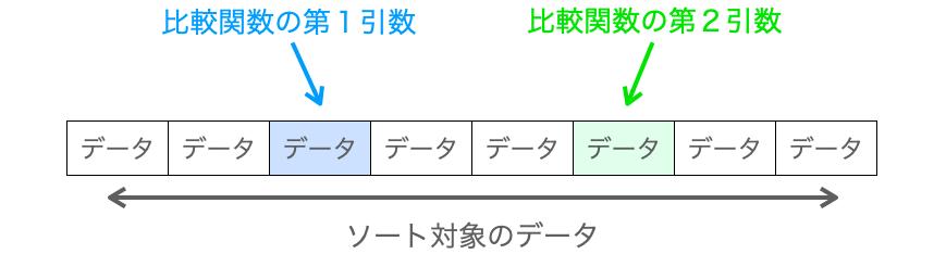 比較関数の引数ポインタが指すデータを示す図