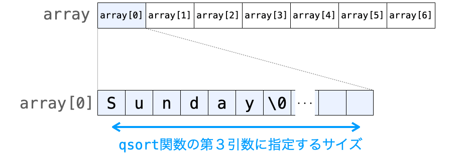 文字列をソートする場合のqsort関数の第3引数に指定する値を示す図
