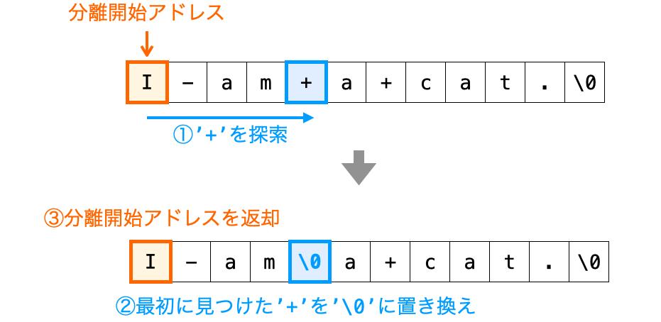 strtok関数の動作を1枚絵で示した図
