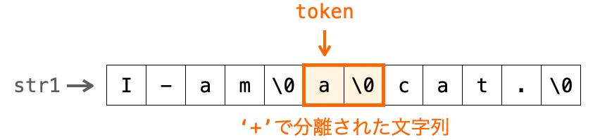 2回目のstrtok関数の返却値tokenが区切り文字で分離された文字列になっている様子を示す図