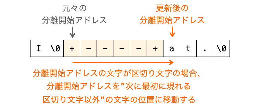 分離開始アドレスの指す文字が区切り文字の場合に、分離開始アドレスが次に現れる区切り文字以外の位置に移動される様子を示す図
