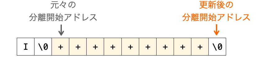 strtok関数がNULLを返却する場合2