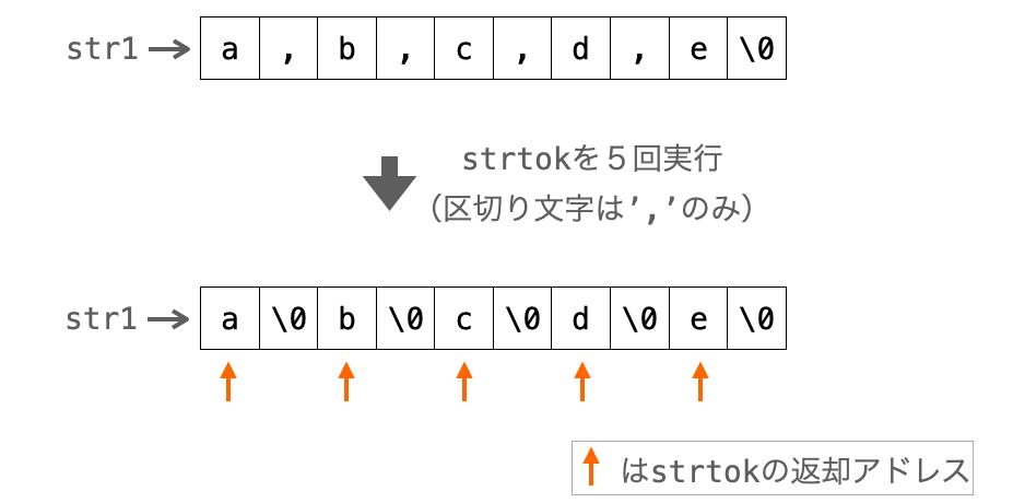 strtok関数の返却アドレスが分離前の文字列を指している様子