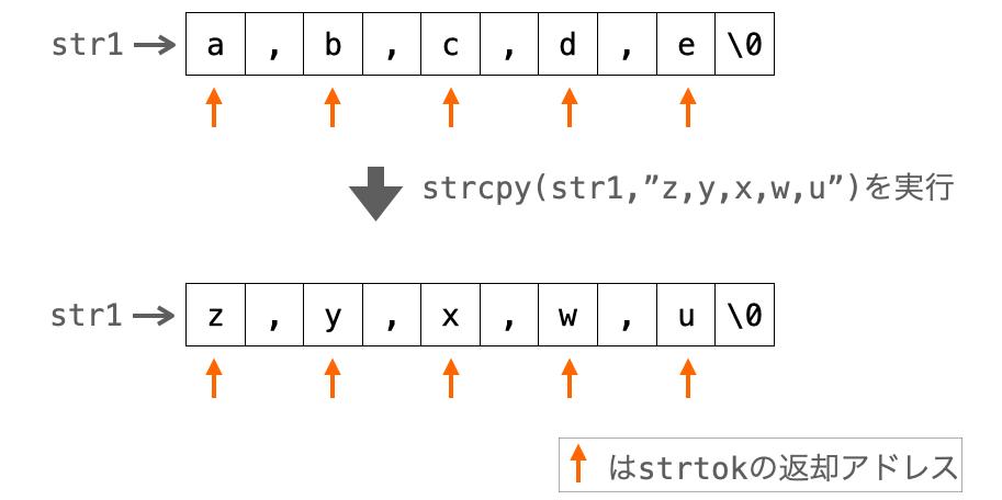strcpyにより分離後の文字列まで上書きされてしまう様子