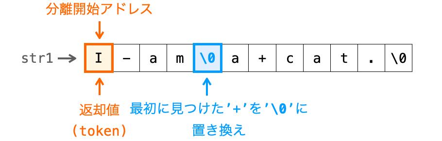 strtok関数が、最初に見つけた区切り文字をヌル文字に置き換え、分離開始アドレスを返却する様子