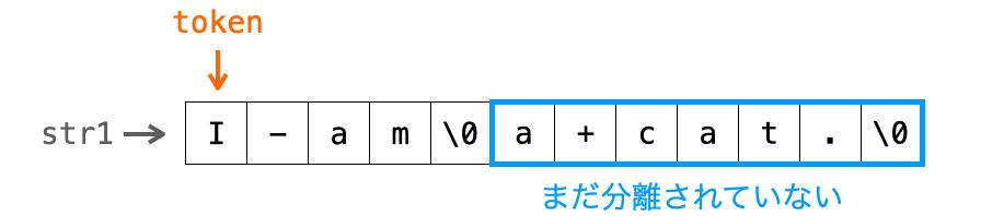 1回のstrtok関数の実行では文字列がまだ分離しきれていない様子