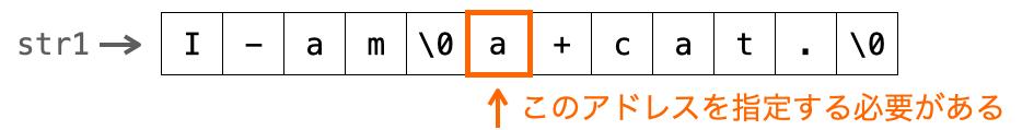 2回目のstrtok関数実行時に第1引数に指定すべきアドレスを示す図