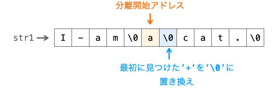 2回目のstrtok関数実行時の処理を示す図