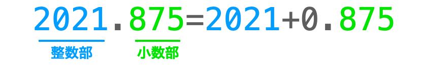 実数が整数部と小数部から構成される様子を示した図