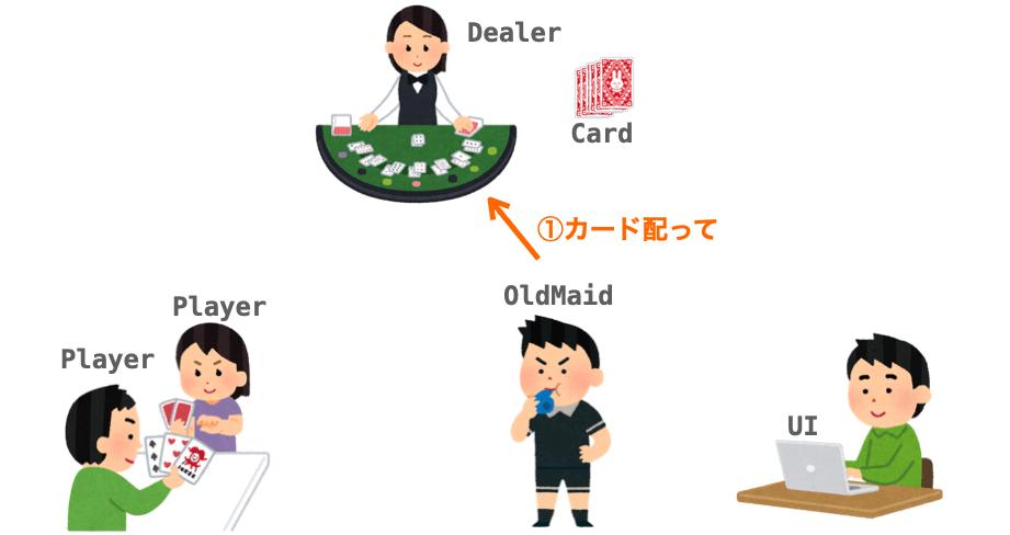 "OldMaidがDealerに""カードを配って""と依頼する様子"
