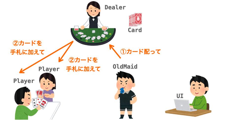 "DealerがPlayerに""カードを手札に加えて""と依頼する様子"