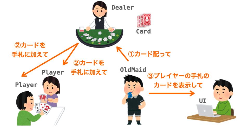 "OldMaidがUIに""プレイヤーの手札のカードを表示して""と依頼する様子"
