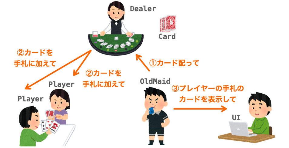 「カードを配る」機能を実現するために発生する依頼を表した図