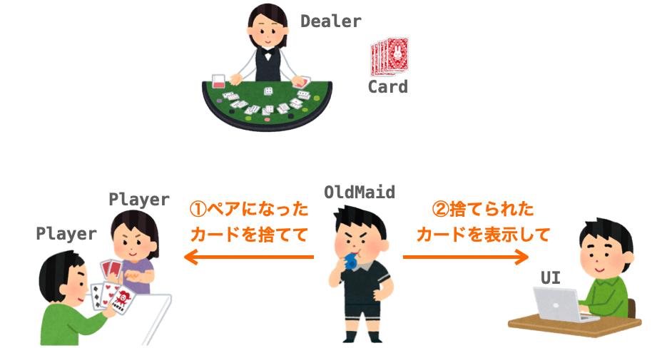 「ペアになったカードを捨てる」機能を実現するために発生する依頼を表した図