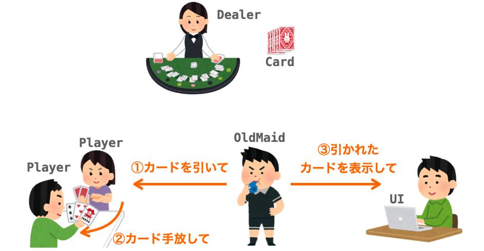 「カードを引く」機能を実現するために発生する依頼を表した図