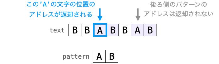 strstr関数における複数パターンが存在した時の動作を示した図