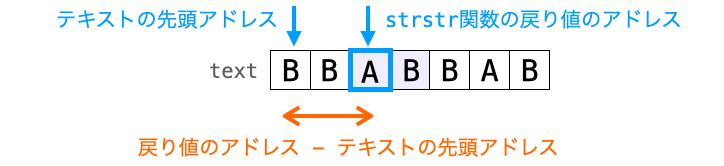 戻り値のアドレスとテキストの先頭アドレスの差が、何文字目にパターンが存在するかを示すことを説明する図