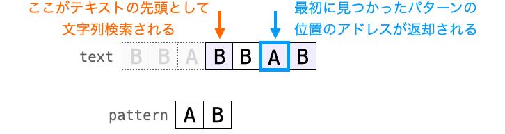 strstr関数の第1引数に指定したアドレス以前の文字がスキップされて検索が行われる様子