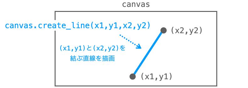 create_lineメソッドで線を描画する様子を示した図