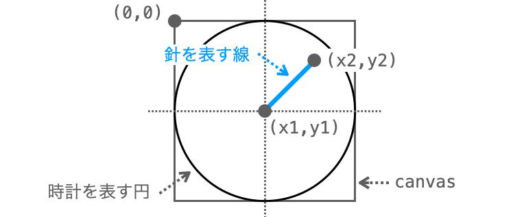 x1とy1の求め方を示す図