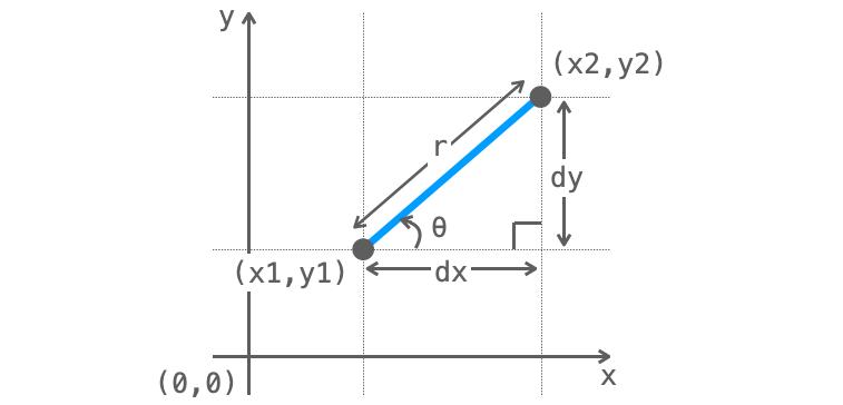 rとθを用いた線の表現