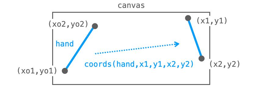 coordsメソッドの効果を示す図