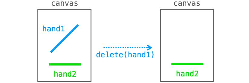 deleteメソッドの効果を示す図