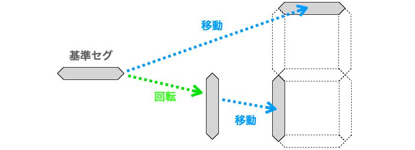 基準セグの移動と回転で各セグを描画する様子