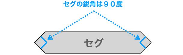 セグの鋭角が90度である前提であることを示す図