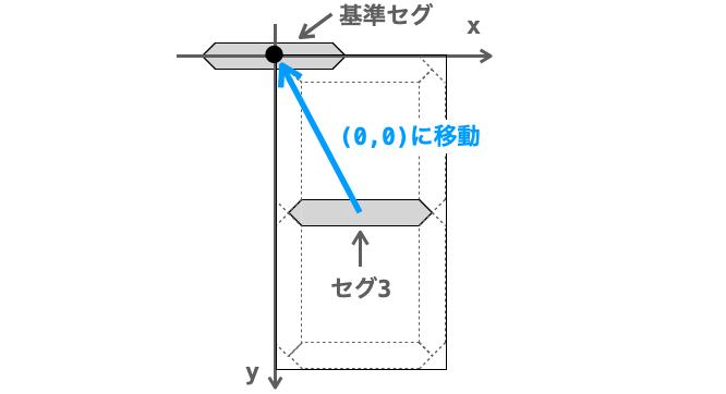 基準セグとセグ3の関係を示す図