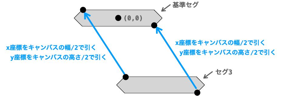 セグ3の各頂点の座標から基準セグの座標を求める方法を示す図