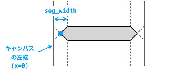 x座標を求めるために必要な情報を追記した図