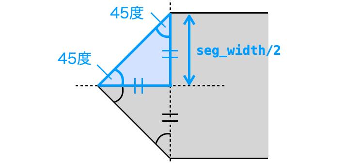 鋭角部分の三角形が二等辺三角形であることを示す図