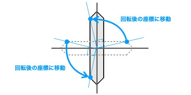 各頂点を回転後の座標に移動することでセグを回転することができることを示す図