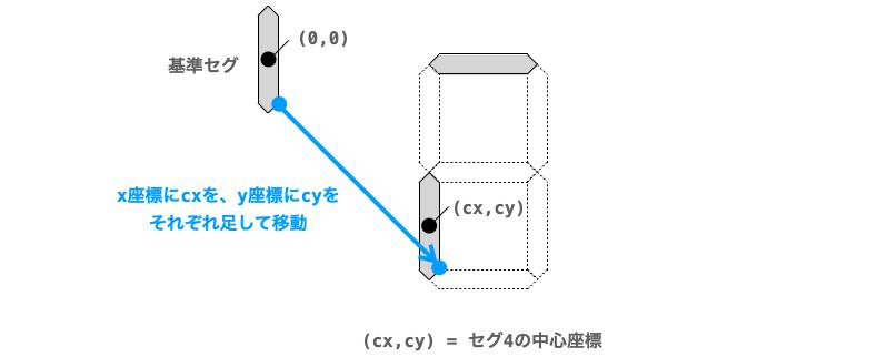 基準セグの各頂点にセグの中心座標を足すことで描画位置に移動する様子