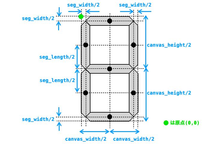 各セグの中心座標を求める際に必要になるパラメータを追記した図