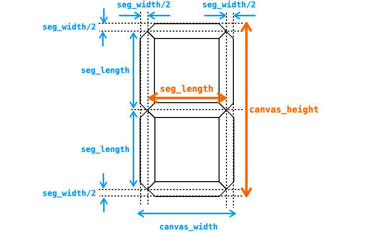seg_lengthとcanvas_heightを求める際に必要になるパラメータを追記した図