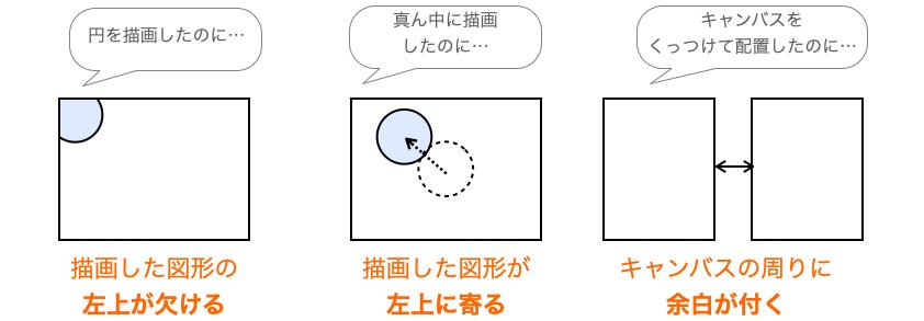 このページで解決する現象を示した図