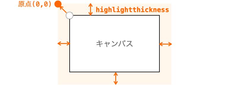 原点がキャンバスそのものの左上からずれることを示す図