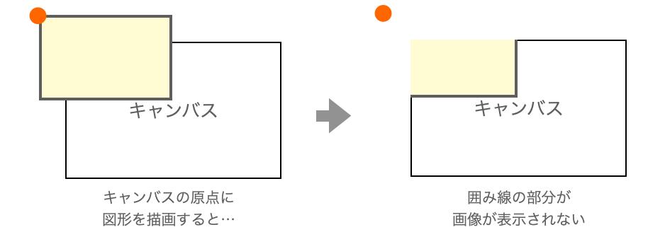 画像の左上が欠けてしまう現象の説明図