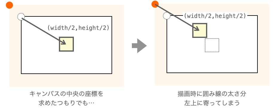 図形が左上に寄ってしまう現象の説明図