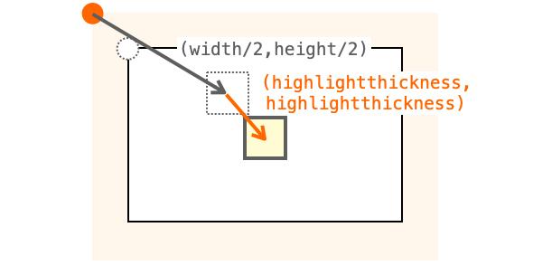 座標をhighlightthickness分ずらすことで左上に図形がよる現象を解消する様子