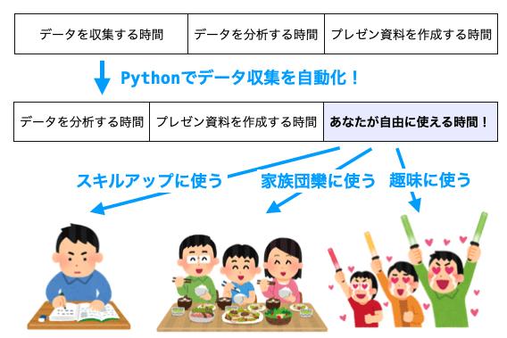 Pythonでの自動化により自由に使える時間が増える様子
